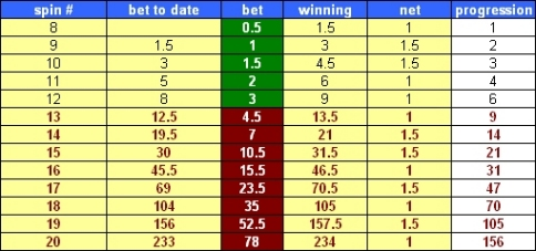 Progressive Betting